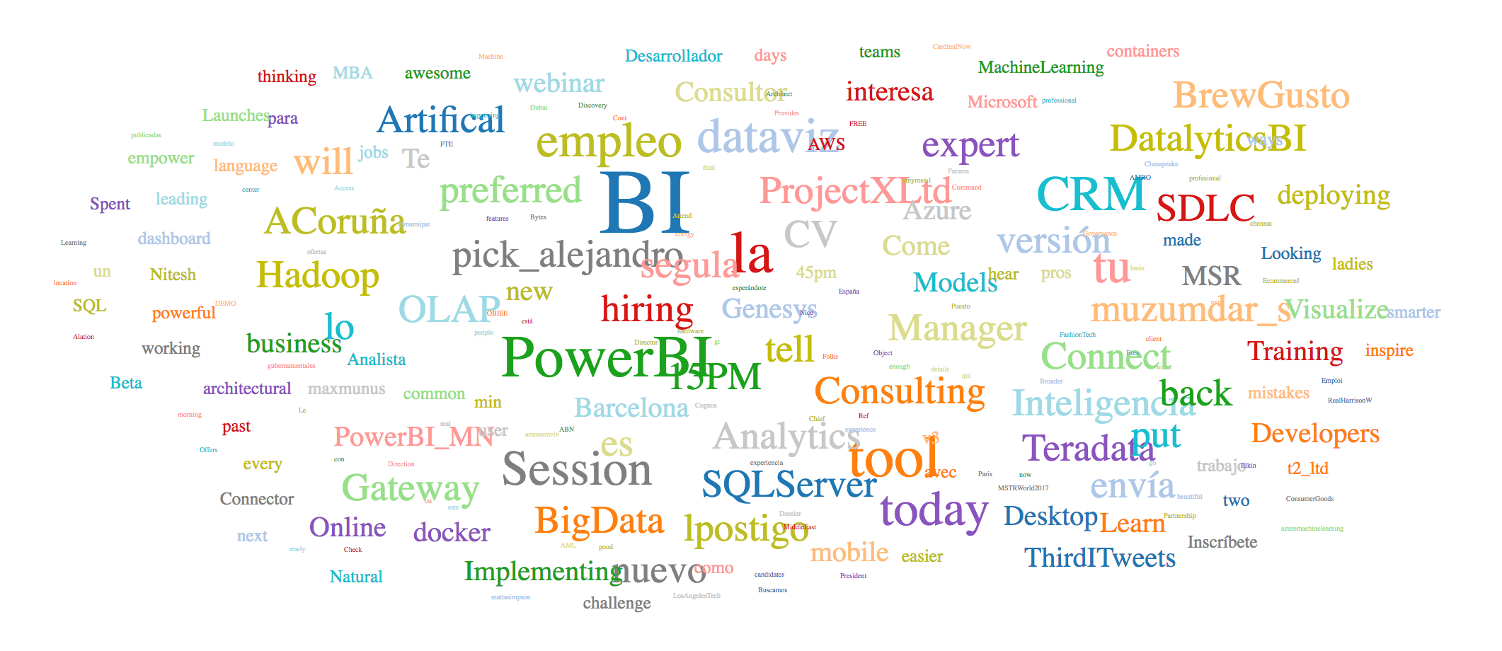 MSTRWorld_2017_Social_Word_Cloud