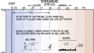 Top_6_Data_Visualizations_XKCD_Temperature